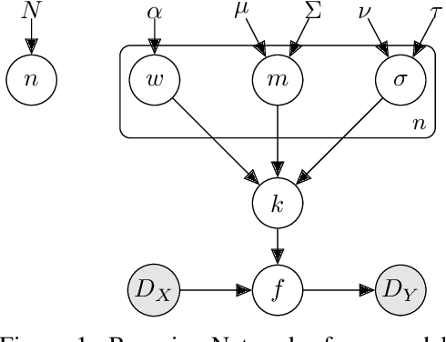 Figure 1 for Marginalising over Stationary Kernels with Bayesian Quadrature