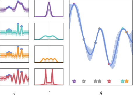 Figure 3 for Marginalising over Stationary Kernels with Bayesian Quadrature