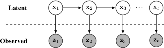 Figure 1 for NGO-GM: Natural Gradient Optimization for Graphical Models