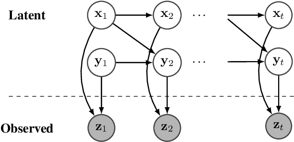 Figure 2 for NGO-GM: Natural Gradient Optimization for Graphical Models