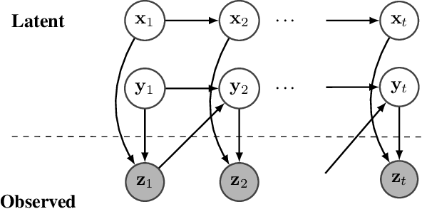 Figure 4 for NGO-GM: Natural Gradient Optimization for Graphical Models