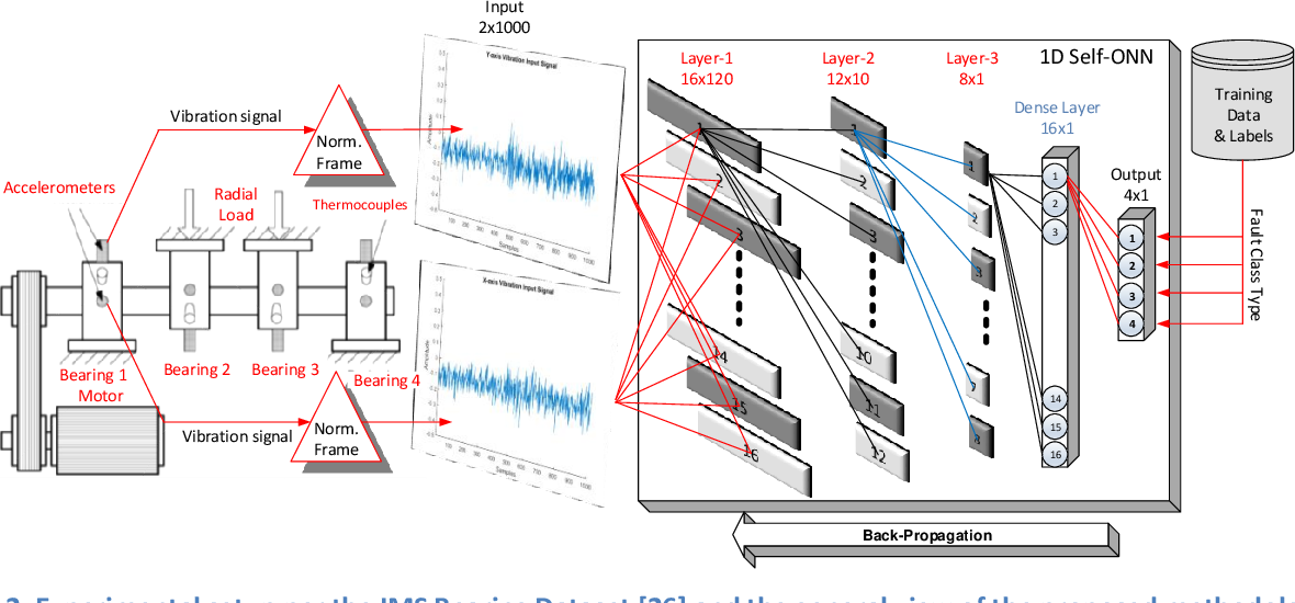 Figure 2 for Early Bearing Fault Diagnosis of Rotating Machinery by 1D Self-Organized Operational Neural Networks
