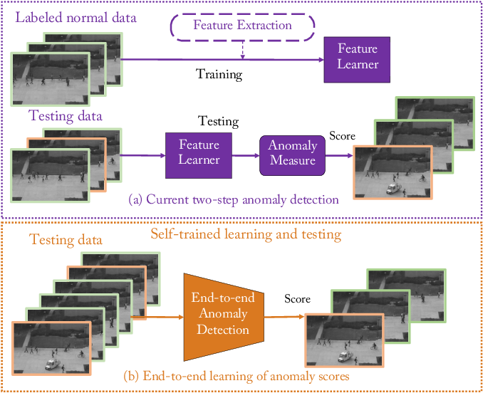 Figure 1 for Self-trained Deep Ordinal Regression for End-to-End Video Anomaly Detection