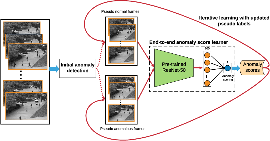 Figure 3 for Self-trained Deep Ordinal Regression for End-to-End Video Anomaly Detection