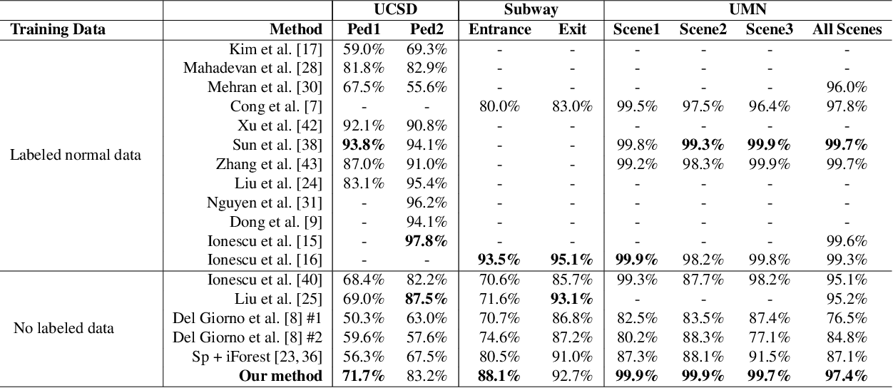 Figure 2 for Self-trained Deep Ordinal Regression for End-to-End Video Anomaly Detection
