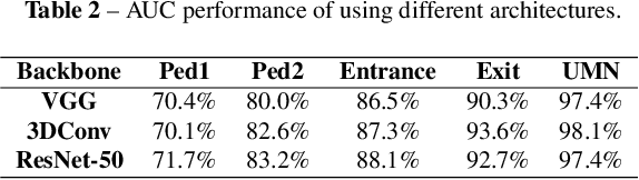 Figure 4 for Self-trained Deep Ordinal Regression for End-to-End Video Anomaly Detection