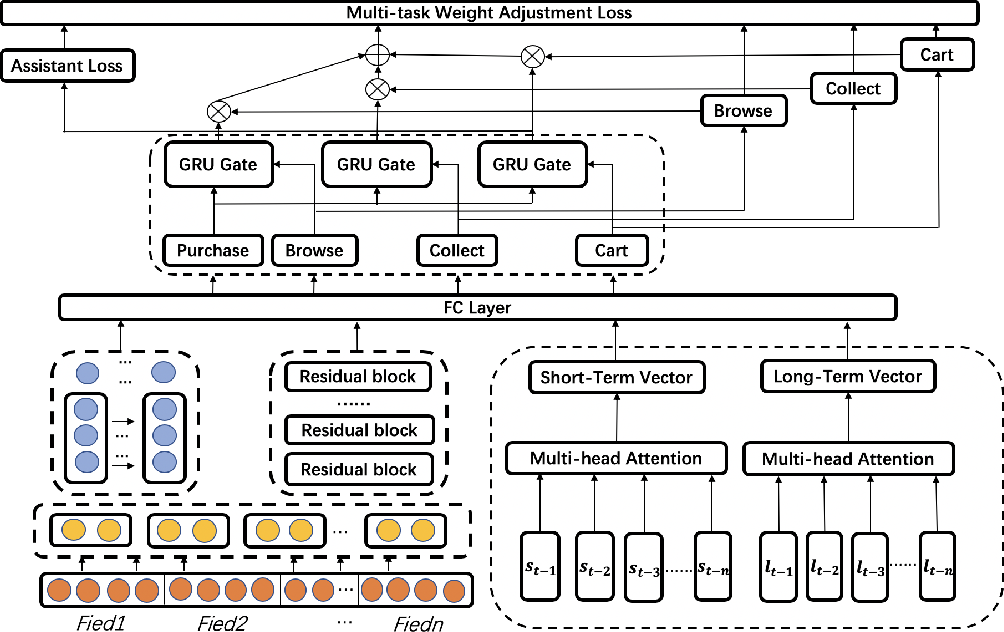 Figure 1 for TPG-DNN: A Method for User Intent Prediction Based on Total Probability Formula and GRU Loss with Multi-task Learning