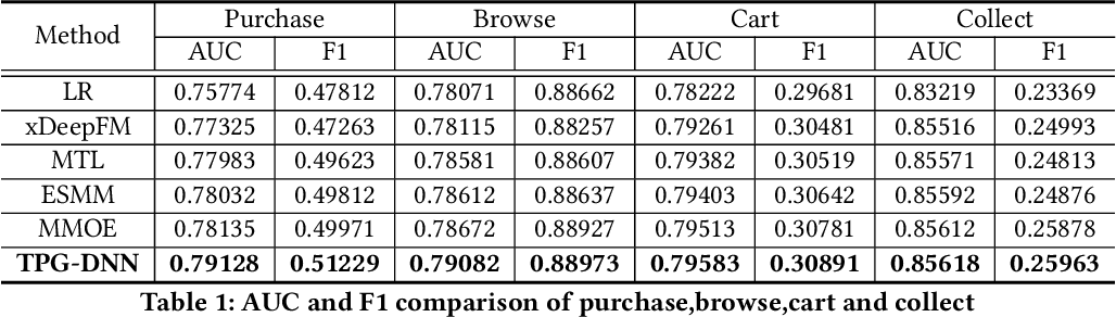 Figure 2 for TPG-DNN: A Method for User Intent Prediction Based on Total Probability Formula and GRU Loss with Multi-task Learning