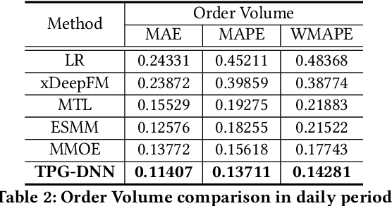 Figure 4 for TPG-DNN: A Method for User Intent Prediction Based on Total Probability Formula and GRU Loss with Multi-task Learning