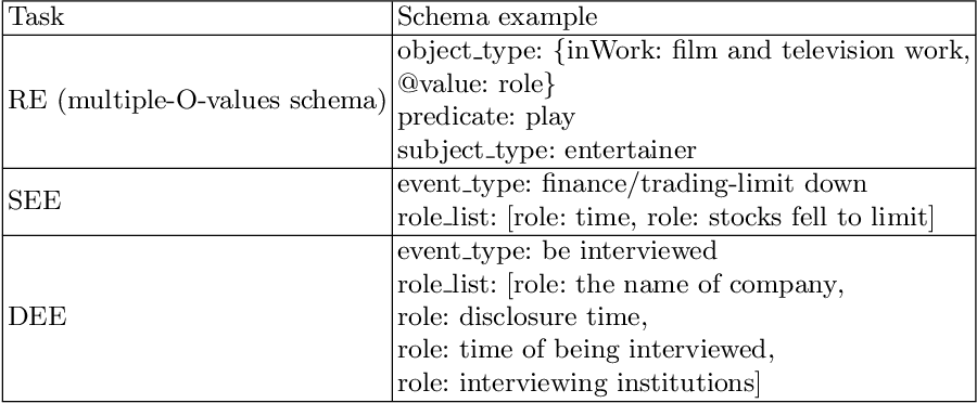 Figure 1 for An Effective System for Multi-format Information Extraction