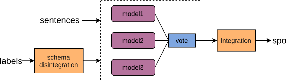 Figure 2 for An Effective System for Multi-format Information Extraction