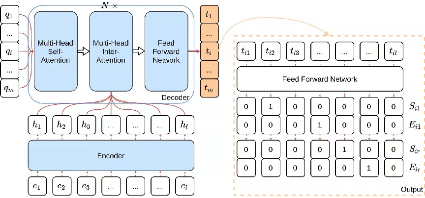 Figure 3 for An Effective System for Multi-format Information Extraction