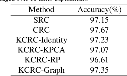 Figure 2 for KCRC-LCD: Discriminative Kernel Collaborative Representation with Locality Constrained Dictionary for Visual Categorization
