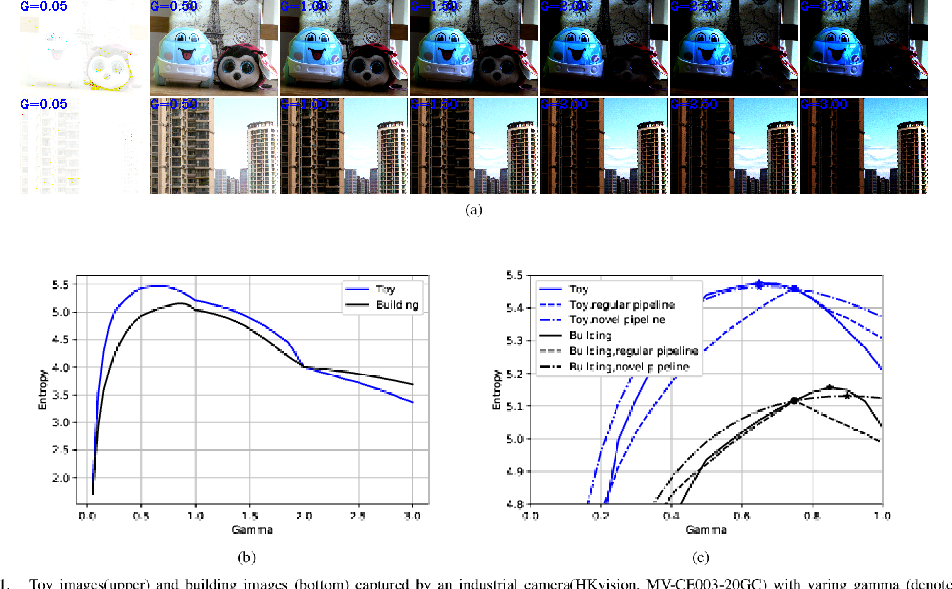 Figure 1 for Blind Inverse Gamma Correction with Maximized Differential Entropy