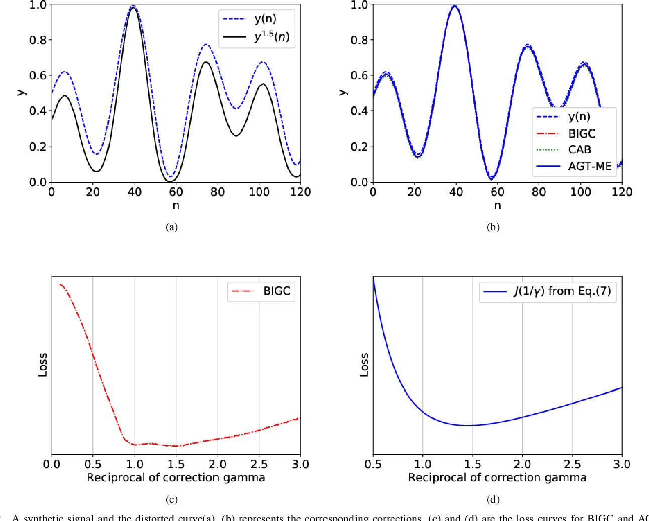 Figure 2 for Blind Inverse Gamma Correction with Maximized Differential Entropy
