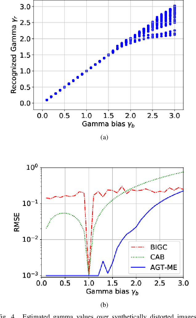 Figure 4 for Blind Inverse Gamma Correction with Maximized Differential Entropy