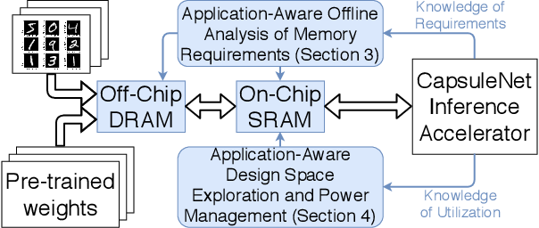Figure 1 for CapStore: Energy-Efficient Design and Management of the On-Chip Memory for CapsuleNet Inference Accelerators