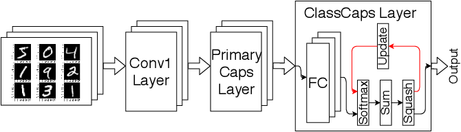Figure 2 for CapStore: Energy-Efficient Design and Management of the On-Chip Memory for CapsuleNet Inference Accelerators