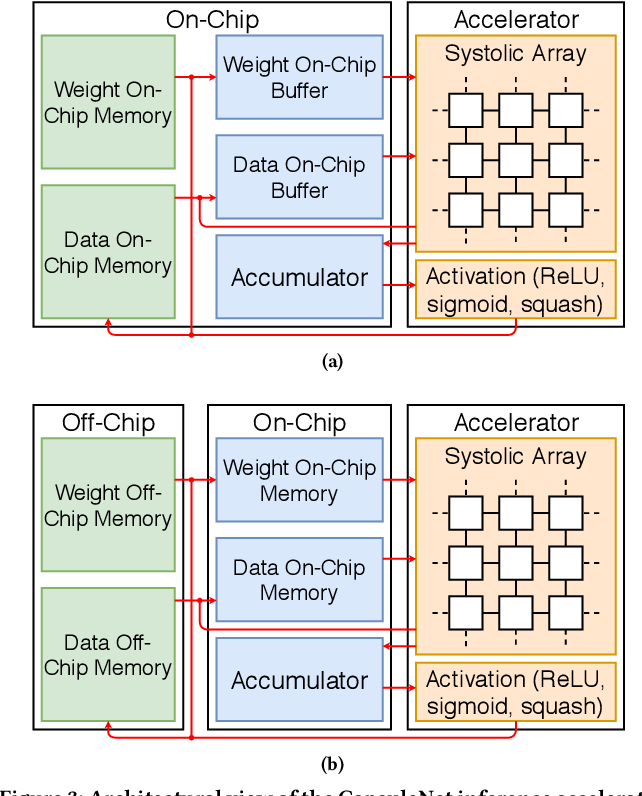 Figure 4 for CapStore: Energy-Efficient Design and Management of the On-Chip Memory for CapsuleNet Inference Accelerators