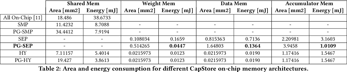 Figure 3 for CapStore: Energy-Efficient Design and Management of the On-Chip Memory for CapsuleNet Inference Accelerators