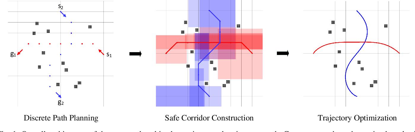 Figure 1 for Efficient Trajectory Planning for Multiple Non-holonomic Mobile Robots via Prioritized Trajectory Optimization