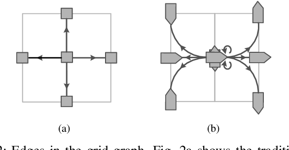 Figure 2 for Efficient Trajectory Planning for Multiple Non-holonomic Mobile Robots via Prioritized Trajectory Optimization
