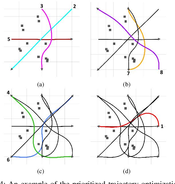 Figure 4 for Efficient Trajectory Planning for Multiple Non-holonomic Mobile Robots via Prioritized Trajectory Optimization