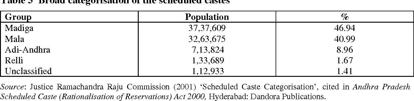 PDF] Caste, Class and Social Articulation in Andhra Pradesh: Mapping