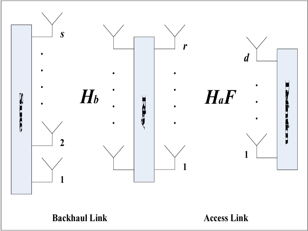 Fig. 1. Schematic diagram of a MIMO wireless relay channel without direct link between source and destination
