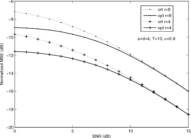 Fig. 2. MSE comparison between orthogonal and optimal training designs