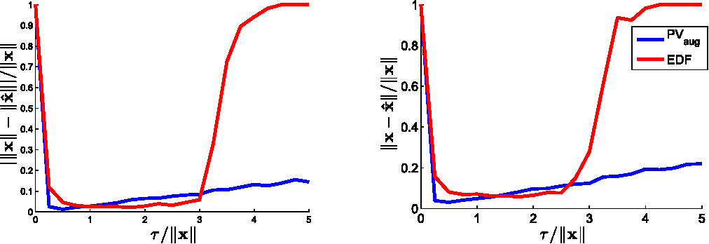 Figure 2 for One-bit compressive sensing with norm estimation