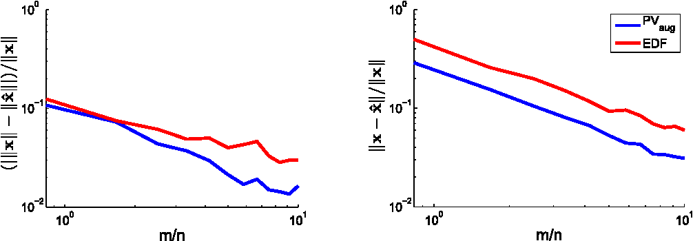 Figure 1 for One-bit compressive sensing with norm estimation