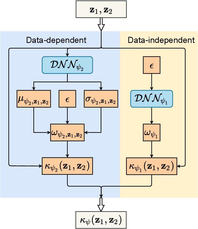 Figure 1 for KernelNet: A Data-Dependent Kernel Parameterization for Deep Generative Modeling