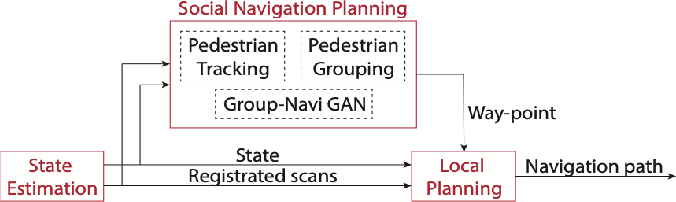 Figure 1 for Following Social Groups: Socially Compliant Autonomous Navigation in Dense Crowds