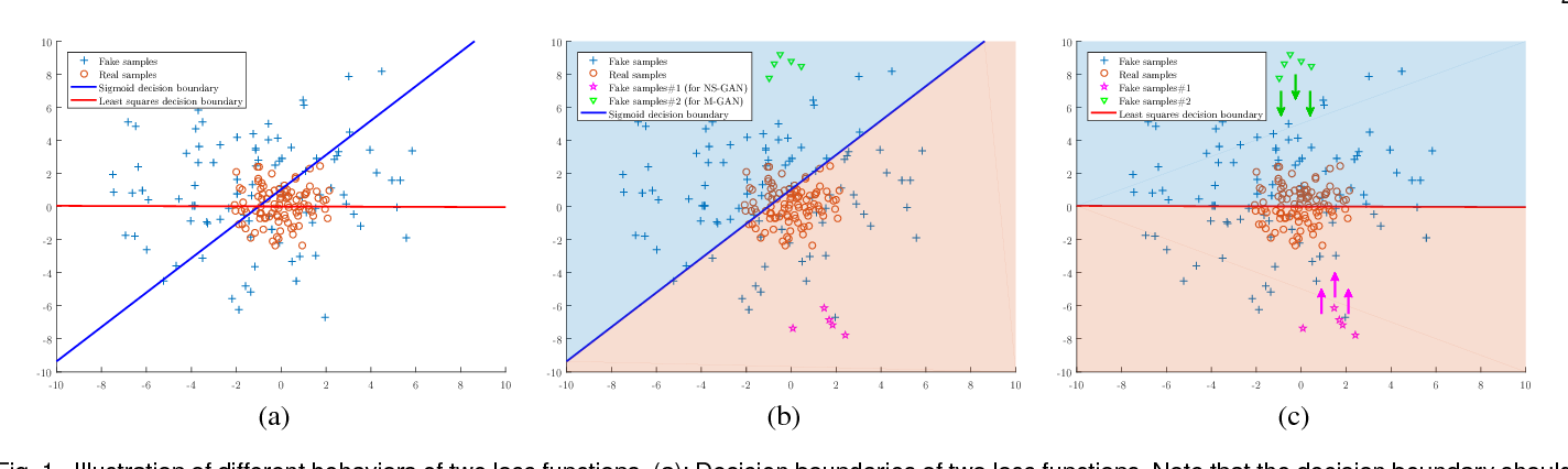 Figure 1 for On the Effectiveness of Least Squares Generative Adversarial Networks
