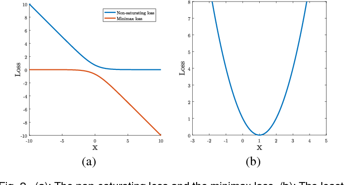 Figure 3 for On the Effectiveness of Least Squares Generative Adversarial Networks