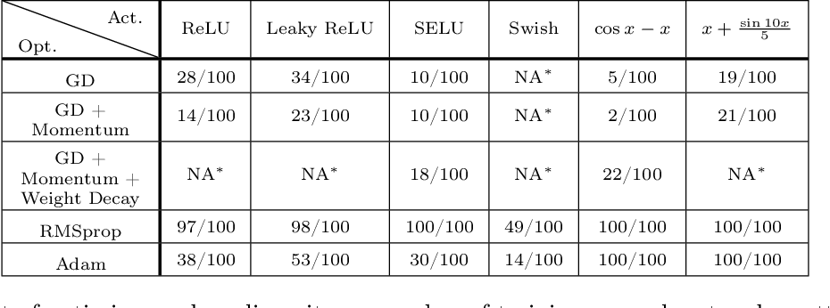 Figure 3 for Overparameterized Neural Networks Can Implement Associative Memory