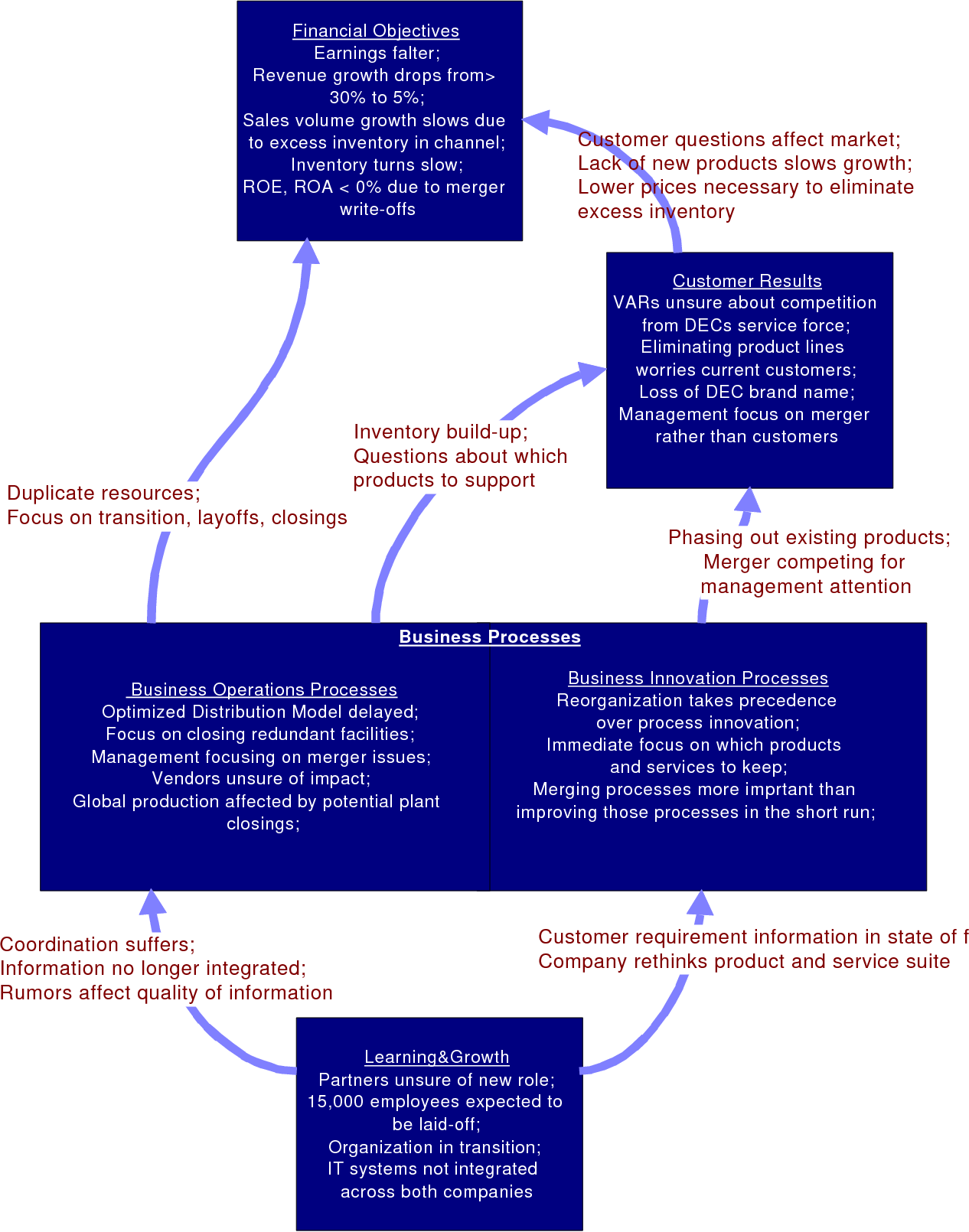 Figure 12 from Information Technology, Process Reengineering, and