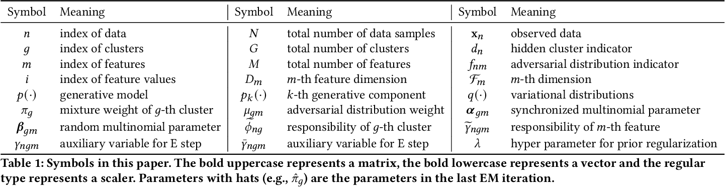 Figure 1 for Modeling Heterogeneous Statistical Patterns in High-dimensional Data by Adversarial Distributions: An Unsupervised Generative Framework
