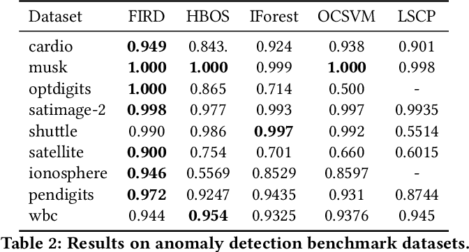 Figure 4 for Modeling Heterogeneous Statistical Patterns in High-dimensional Data by Adversarial Distributions: An Unsupervised Generative Framework