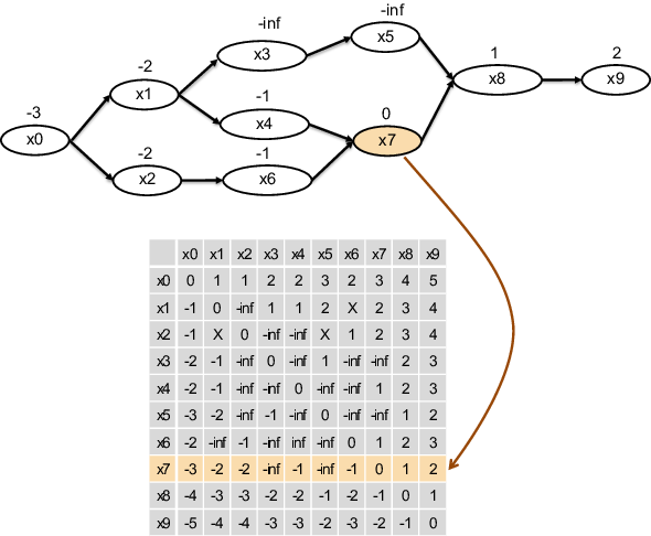 Figure 3 for Lattice Transformer for Speech Translation