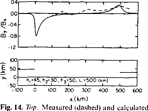 Fig. 14. Top. Measured (dashed) and calculated (solid) Parktnson transfer functIOns as a functIOn of the distance from Ihe conllnental margin Botto/ll: Model conductors (sohd) and measuring profile (dotted). T = I h. eastern U nlled States (also see text)
