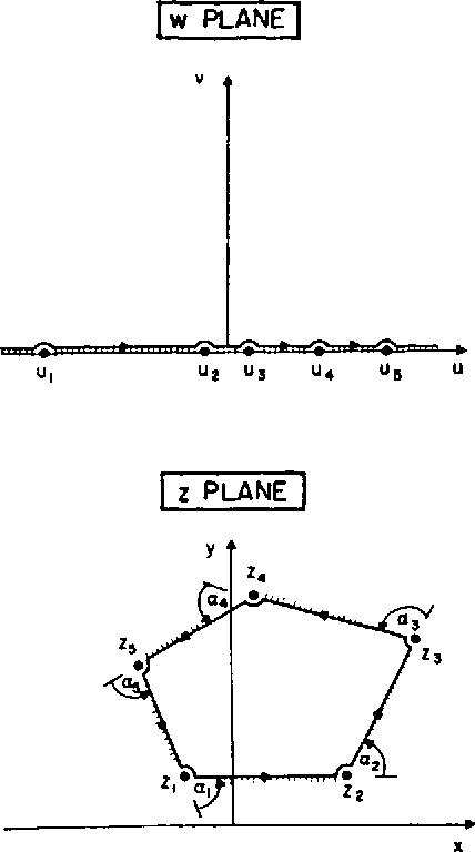 Fig. 2. Schwarz-Christoffel transformation (also see text)