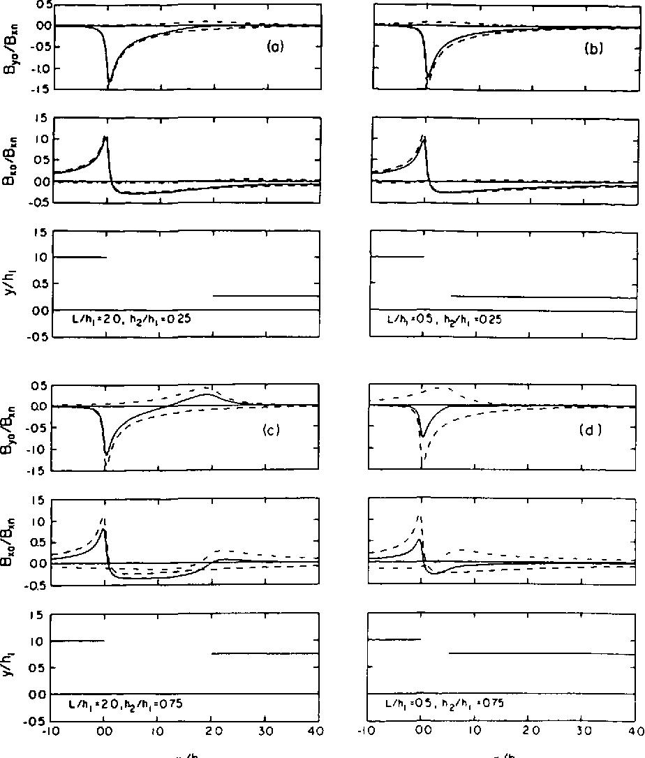 Fig, 8. Distribution of magnetic field \ectors for model B.L.I,L2 (L,Il. =2.0,