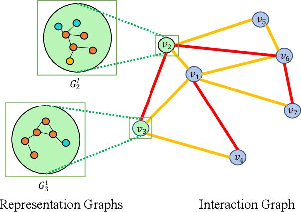 Figure 1 for Bi-Level Graph Neural Networks for Drug-Drug Interaction Prediction