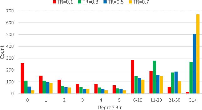 Figure 2 for Bi-Level Graph Neural Networks for Drug-Drug Interaction Prediction