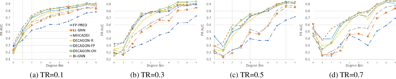 Figure 4 for Bi-Level Graph Neural Networks for Drug-Drug Interaction Prediction