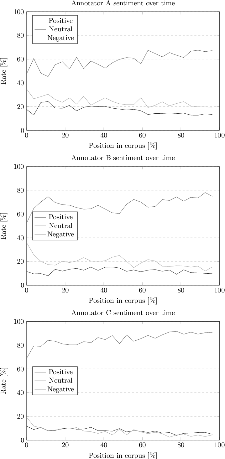Figure 2 for FinnSentiment -- A Finnish Social Media Corpus for Sentiment Polarity Annotation