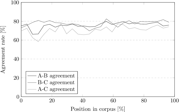 Figure 4 for FinnSentiment -- A Finnish Social Media Corpus for Sentiment Polarity Annotation
