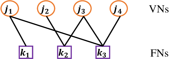 Figure 2 for A Tutorial to Sparse Code Multiple Access